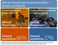 (BPRW) Wells Fargo Commits to Increase African American Homeownership